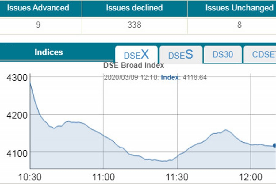 DSE sees massive fall on panic sale