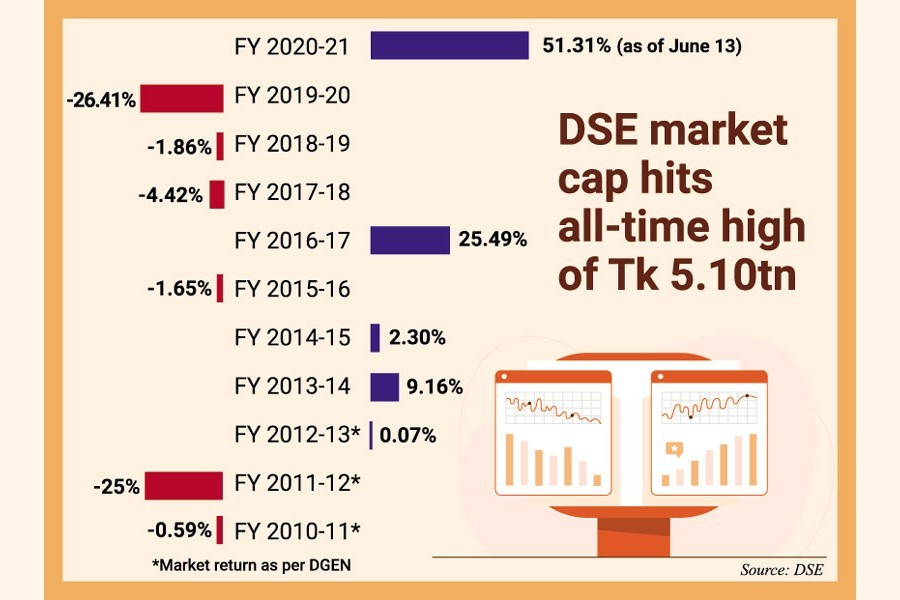BD's stock market set to post highest return in decade