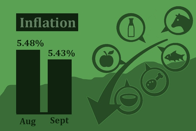 Inflation rate drops slightly in September