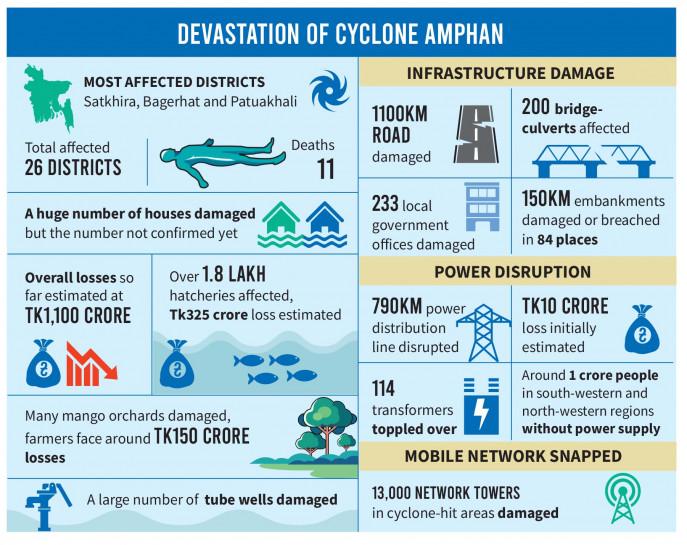 Coasts ravaged; 20 killed, damage worth Tk1,100cr