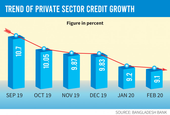 Virus worsens private credit growth in February