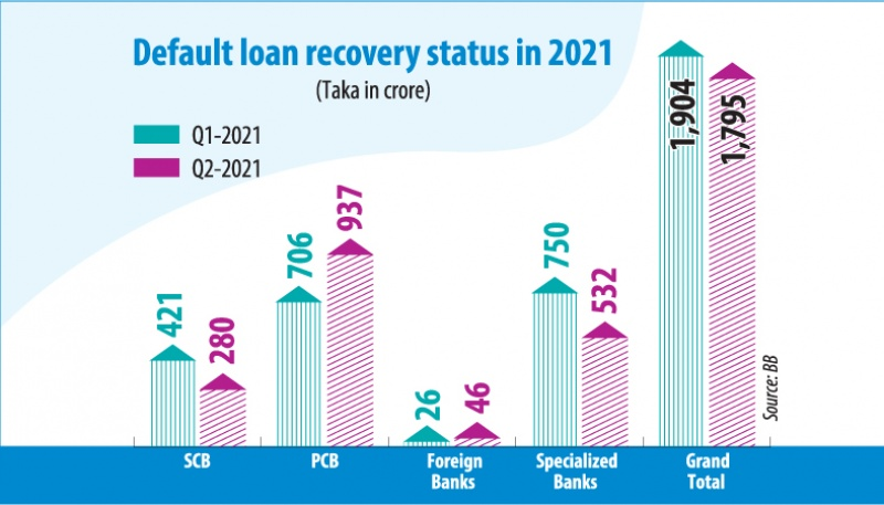 Bad loan recovery falls in Q2