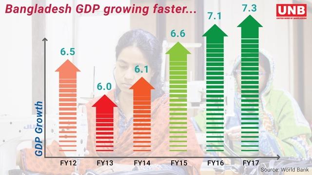Bangladesh among world's top 5 growing economies: WB