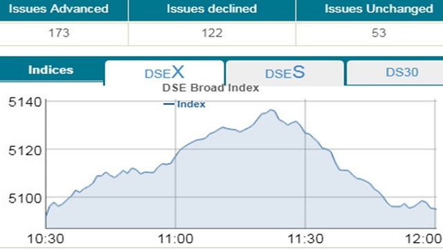 DSE, CSE witness volatility after 90 minutes of trading