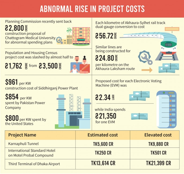 Project costs rise abnormally during implementation