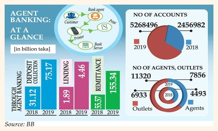 Rural areas power agent banking