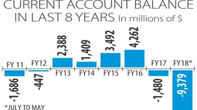 Current account deficit set to cross record $10b