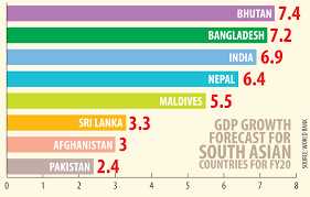 Bangladesh economic growth second fastest in S Asia