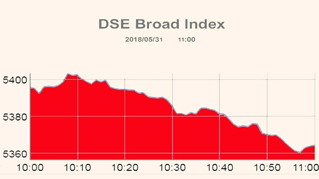 DSE, CSE down at opening Thursday