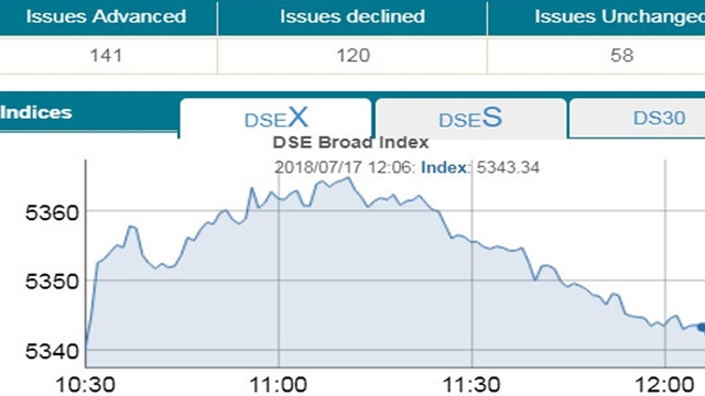 DSE, CSE see mixed trend at midday