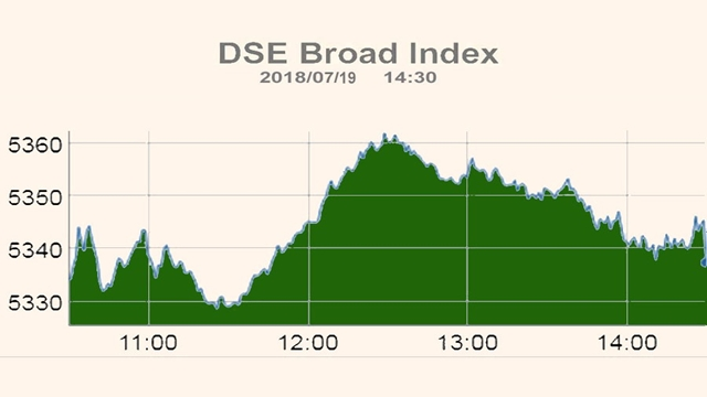 DSE, CSE inch higher after choppy trading