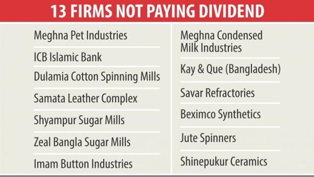 13 firms under DSE scanner