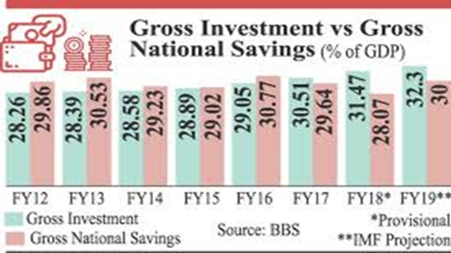 FY19 investment likely to exceed gross nat'l savings