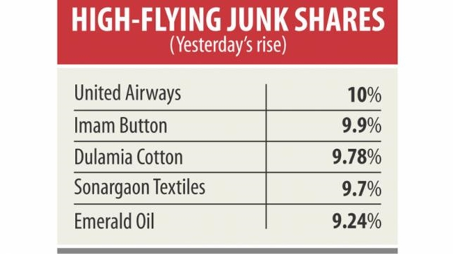 Junk shares reign over Dhaka bourse