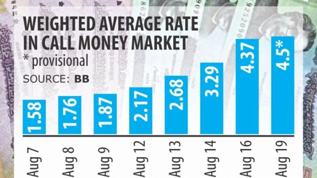Eid pushes up call money rate