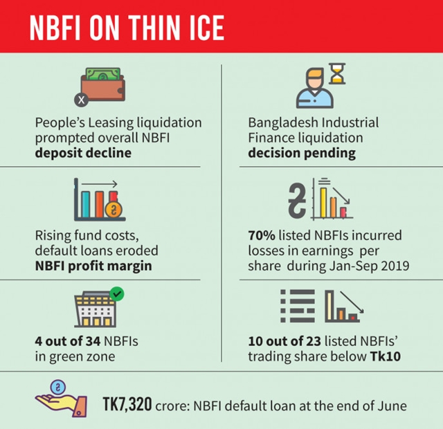 People's Leasing collapse adds to woes of NBFIs
