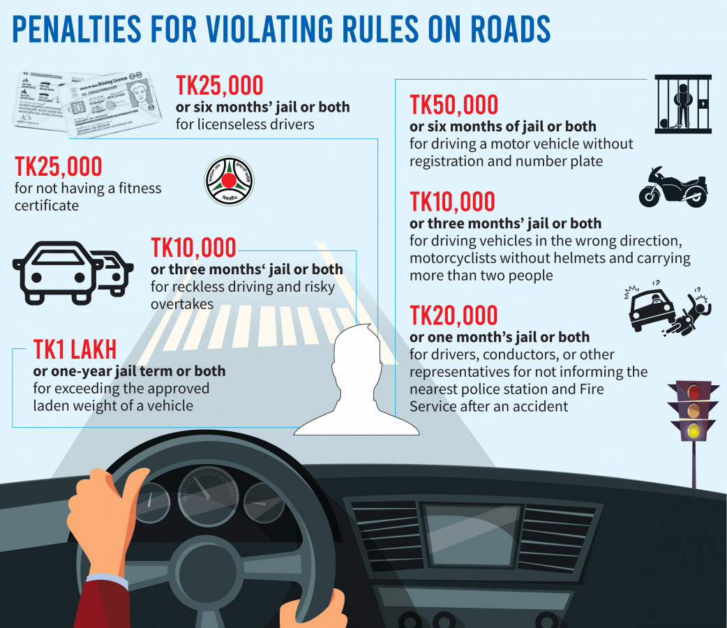 Know the fines for violating traffic rules