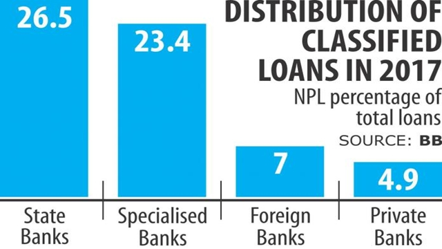 State banks' escalating bad loans a threat: BB
