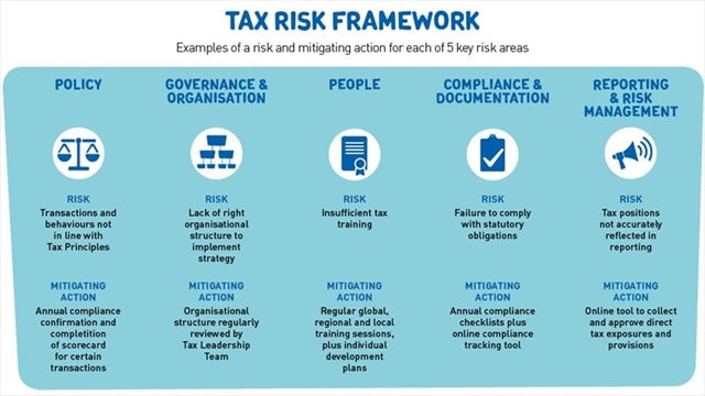 Tax authority fails to equip risk management arm in six years