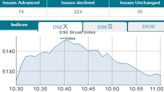 DSE, CSE open higher amid thin trading