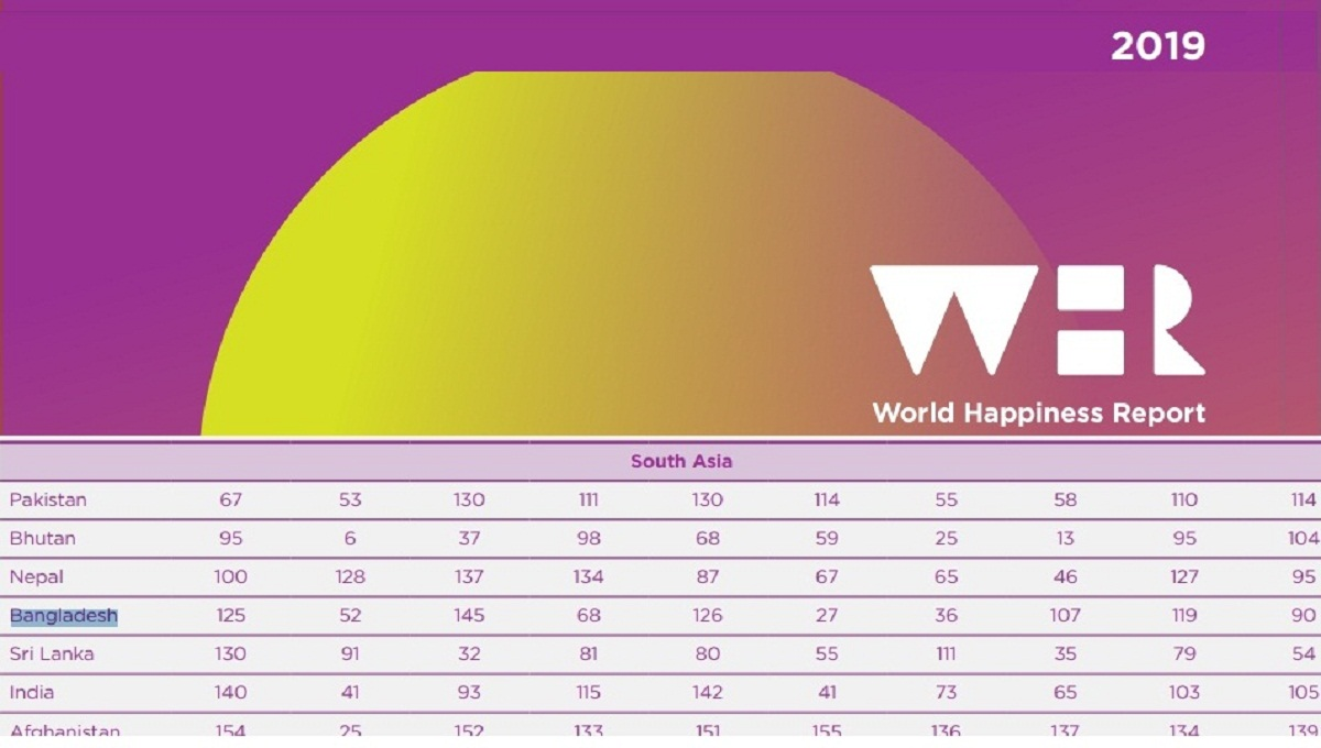 Bangladesh 10 notches down in Happiness Index, ranks 125th